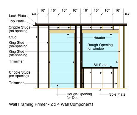 Wall framing primer for House framing 101