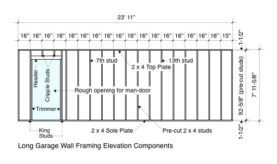 Garage wall framing for Basement framing calculator
