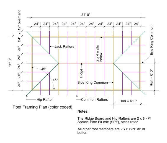 Roof Framing Plan-color coded