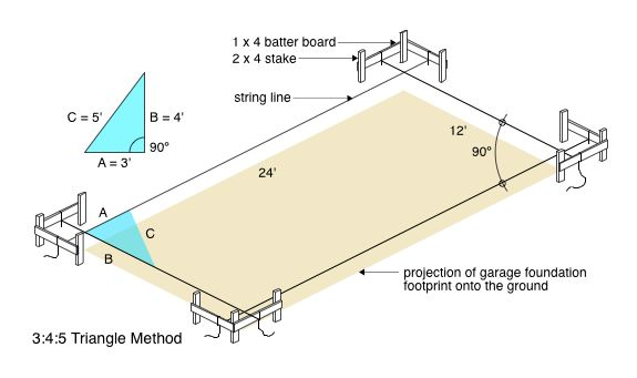 3:4:5 Triangle Method