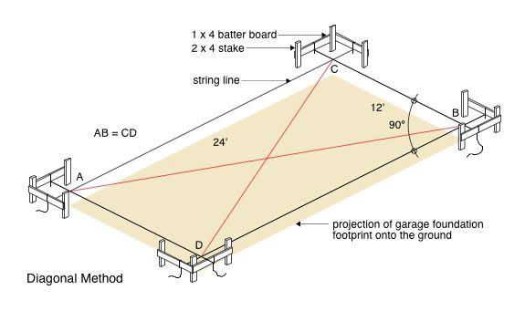 Diagonal Method