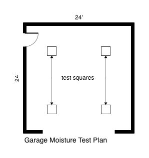 Garage Moisture Test Plan