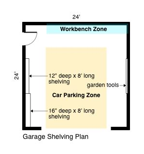 Garage Shelving Plan
