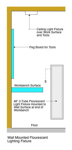 Garage Wall Lighting
