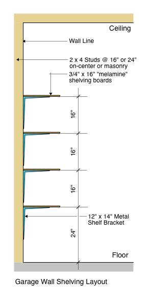 Garage Wall Shelving Diagram