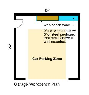 Garage Workbench Plan
