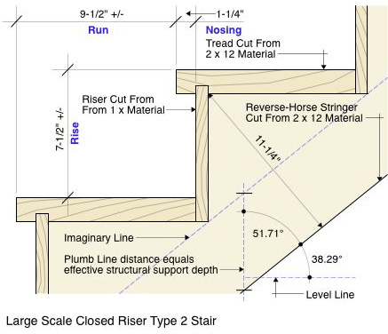 Large Scale Type 2 Stair Diagram
