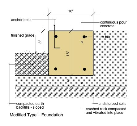 Modified Type 1 Foundation