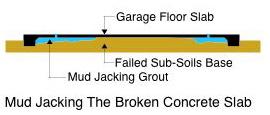 Mud Jacking Diagram