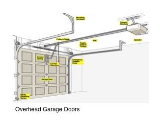 door company of bbb commercial ohd ne garage norfolk residential overhead new logo
