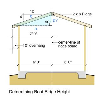 Roof Ridge Height