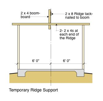 Temporary Ridge Support