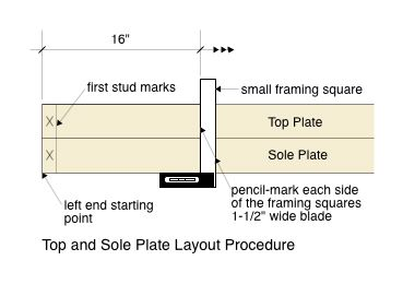 Top and Sole Plate Layout Procedure