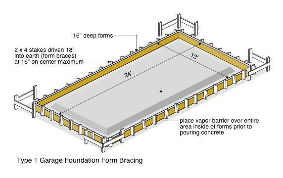 Type 1 Garage Foundation Form Bracing