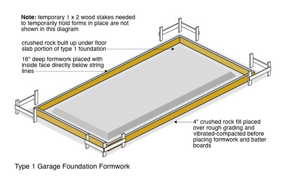 Type 1 Garage Foundation Formwork