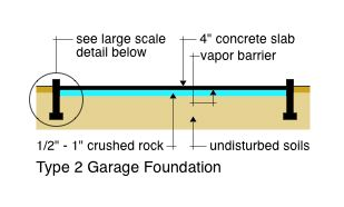 Type 2 Garage Foundation