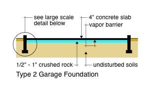 Type 2 Garage Foundation