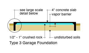 Type 3 Garage Foundation