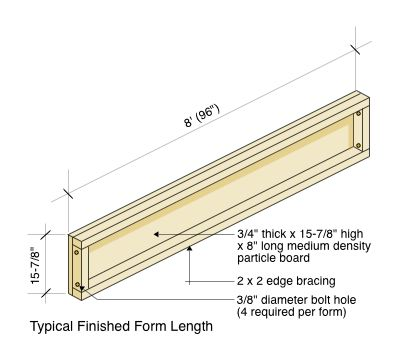 Typical Finished Form Length