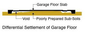 Cracked Concrete Slab Diagram