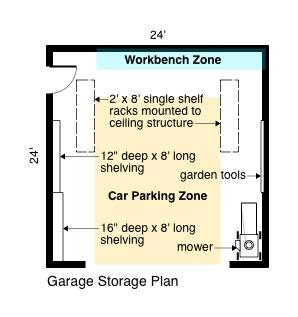 Garage Storage Plan