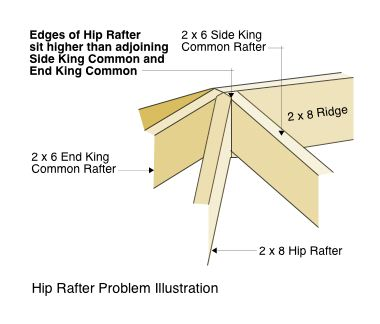 Hip Rafter Problem Illustration