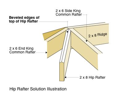 Hip Rafter Solution Illustration