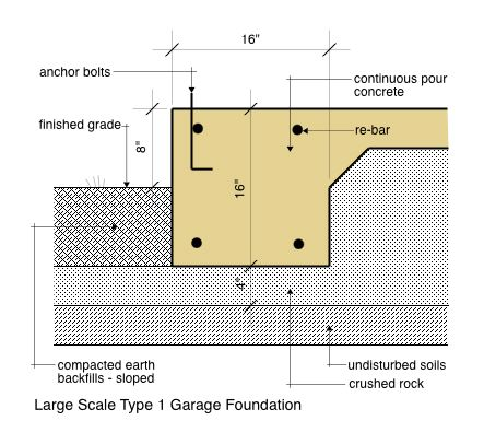 Garage foundation for Footing size for 2 story house