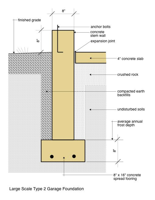 Large Scale Type 2 Garage Foundation Detail