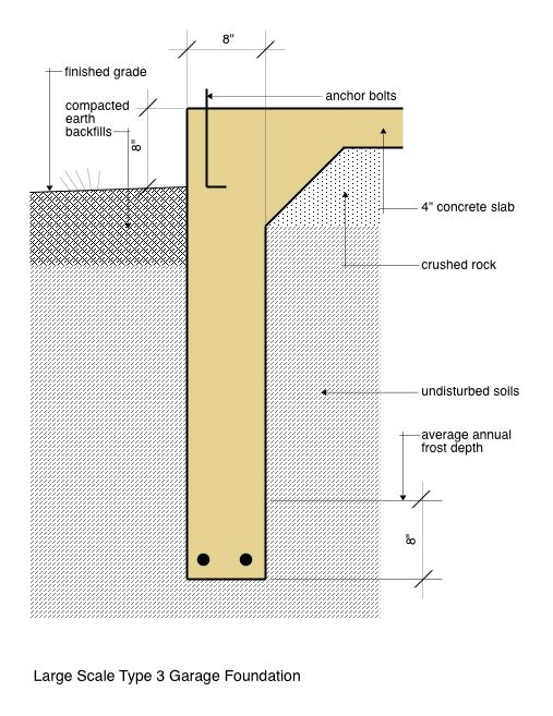 Large Scale Type 3 Garage Foundation Detail