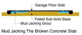 Mud Jacking Diagram