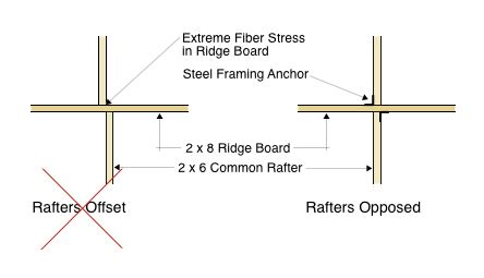 Rafter Opposition Illustration