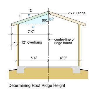 Roof Ridge Height