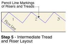 Tread Step 5 Diagram