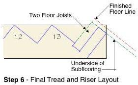 Tread Step 6 Diagram