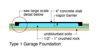 Type 1 Garage Foundation