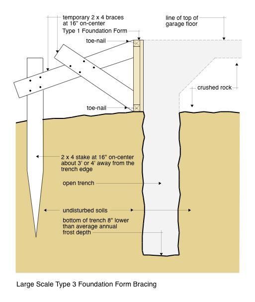 Type 3 Form Bracing Detail